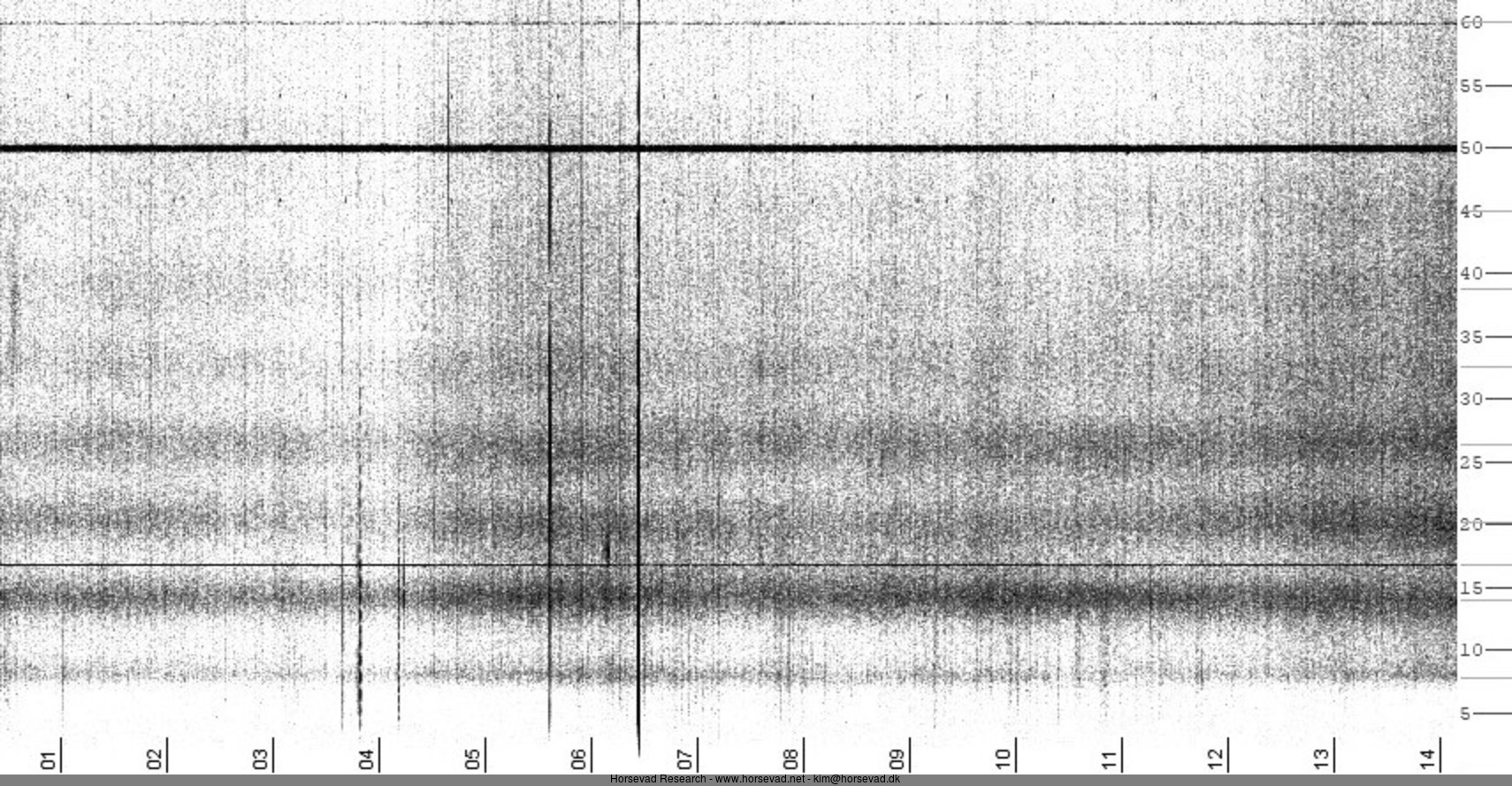 Schumann Resonance Monitor @ Horsevad Independent Technical Research and Analysis --- www.horsevad.net